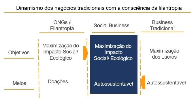 dinamismo dos negocios tradicionais com conciencia filantropica