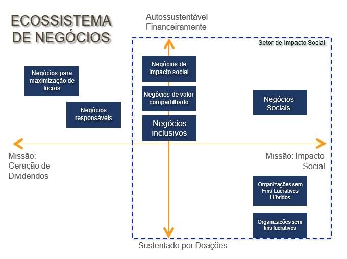 ecossistema de negocio